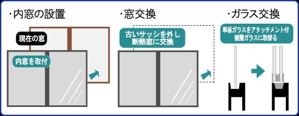窓の断熱改修